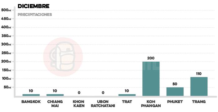 Media de precipitaciones en Tailandia en diciembre