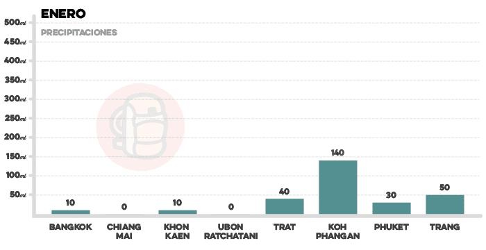 Media de precipitaciones en Tailandia en enero