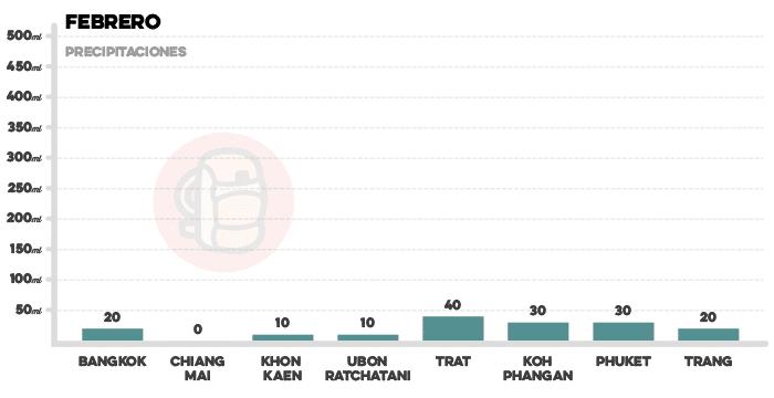 Media de precipitaciones en Tailandia en febrero