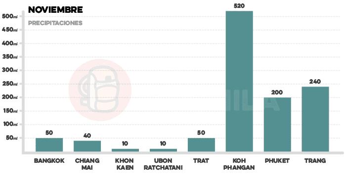 Media de precipitaciones en Tailandia en noviembre