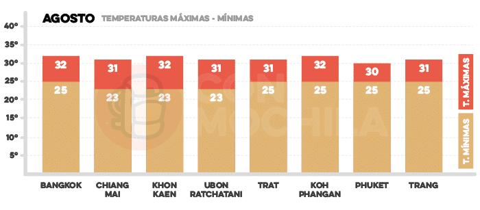 Media de temperaturas en Tailandia en agosto