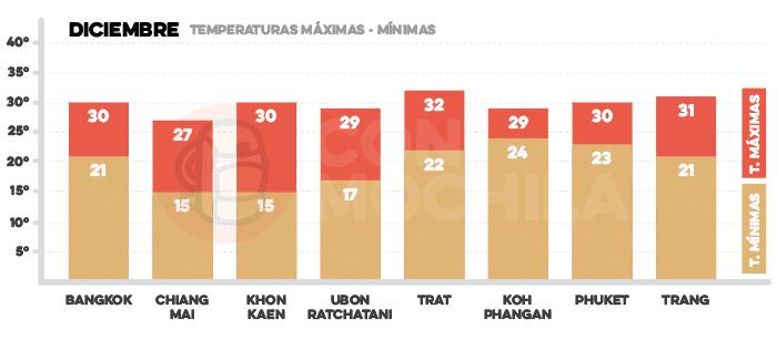 Media de temperaturas en Tailandia en diciembre