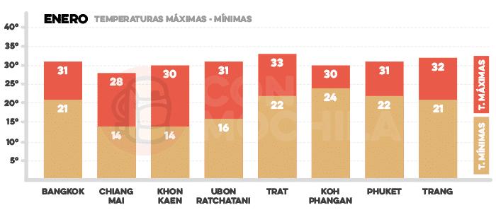 Media de temperaturas en Tailandia en enero