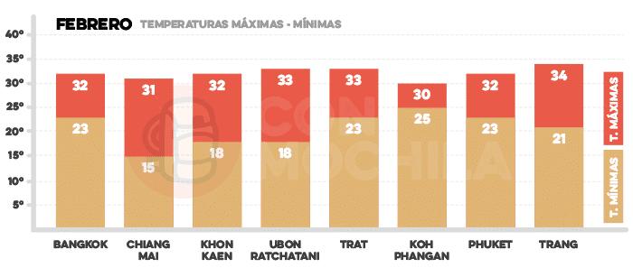 Media de temperaturas en Tailandia en febrero