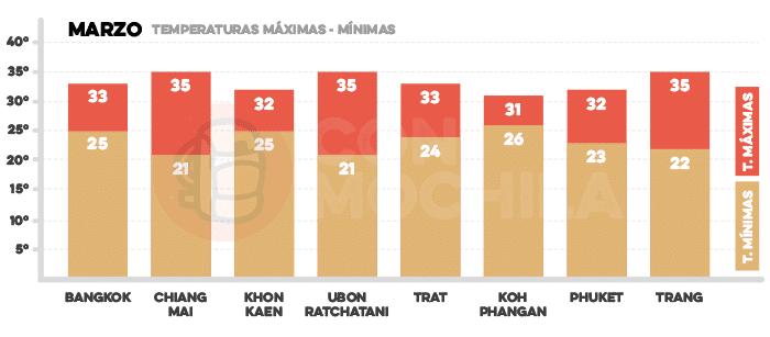 Media de temperaturas en Tailandia en marzo