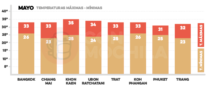Media de temperaturas en Tailandia en mayo