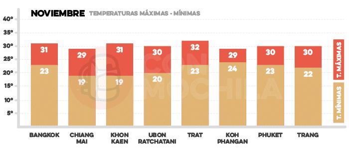 Media de temperaturas en Tailandia en noviembre