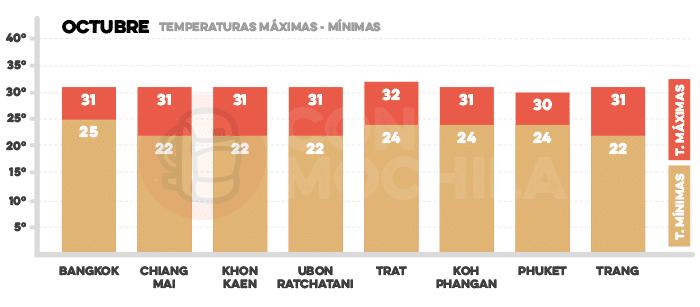 Media de temperaturas en Tailandia en octubre