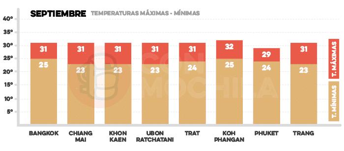 Media de temperaturas en Tailandia en septiembre