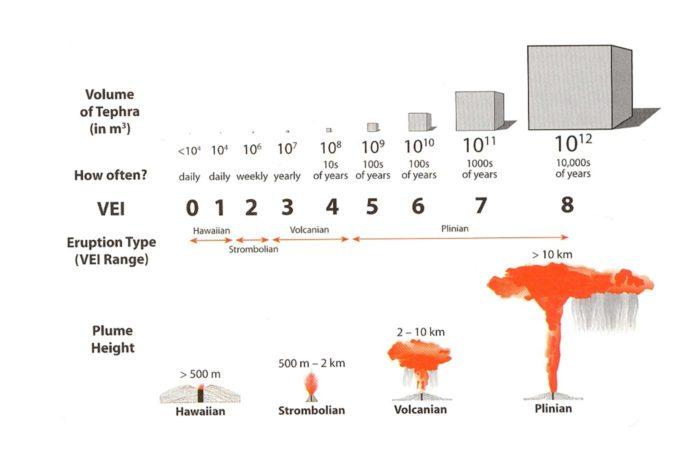 Hay una erupción volcánica reciente que se midió como VEI 6: la del Monte Pinatubo en Filipinas, en 1991